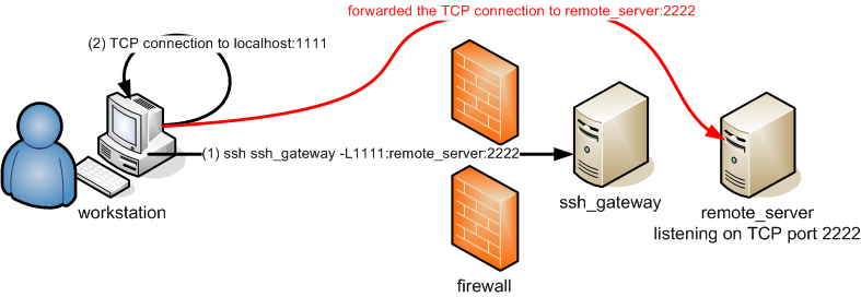 SSH Local port forwarding